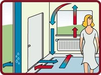 Princip přirozeného proudění vzduchu (zdroj: www.nazeleno.cz)