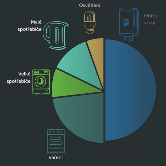 Výsledek energetického auditu - graf spotřeby elektřiny dle spotřebičů.