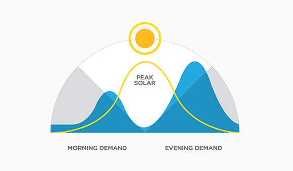 Solární energie, kterou během dne můžeme využívat. Modře je znázorněná naše potřeba. (Zdroj: http://www.teslamotors.com/)