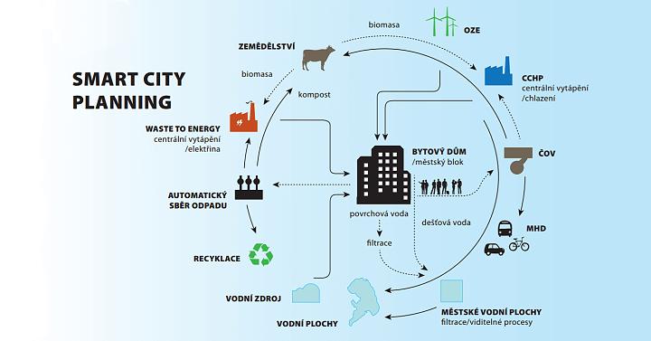 Zdroj: Smart City Innovations Institut